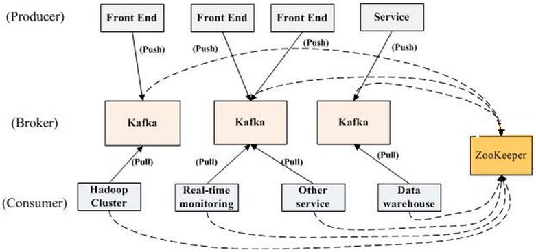Kafka结构